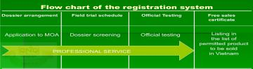 Đăng ký lưu hành sản phẩm phân bón, vật tư nông nghiệp tại Việt Nam (Fertilizer & Agrochemical registration in Vietnam)